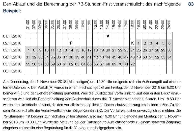Quelle: Meldepflicht und Benachrichtungspflicht des Verantwortlichen - Orientierungshilfe; Herausgeber: Der Bayerische Landesbeauftragte für den Datenschutz; Version 1.0; Stand: 01. Juni 2019; RN 83, Seite 39